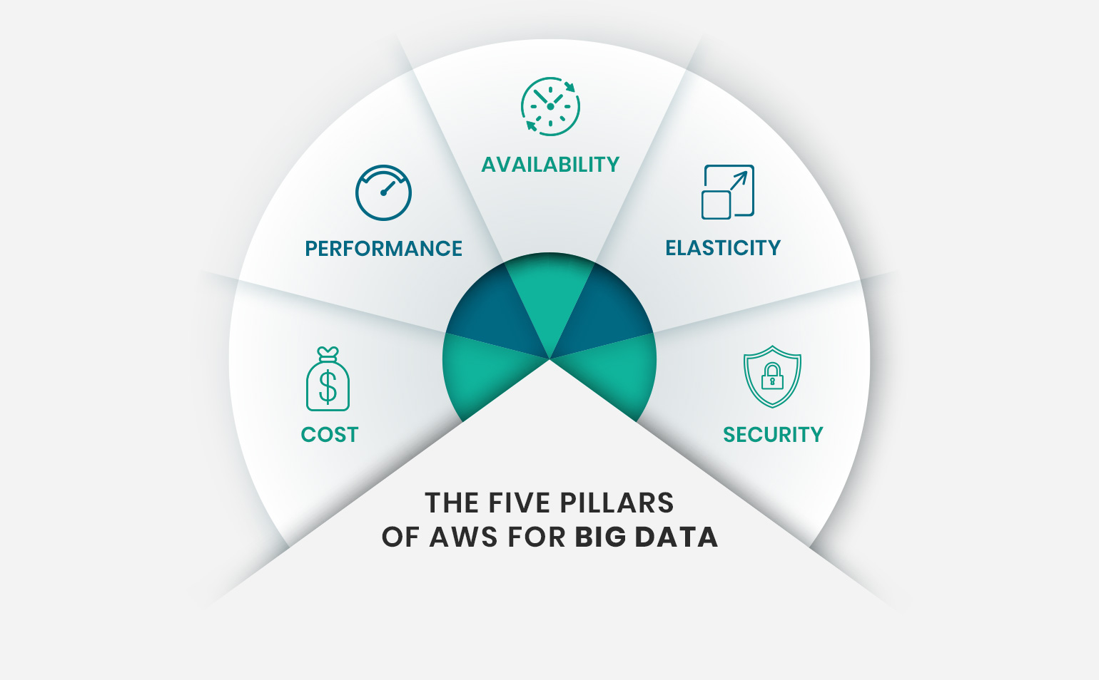 The Five Pillars of AWS for Big Data